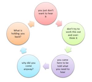 Circular reasoning arrows